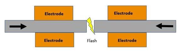 flash_wedling