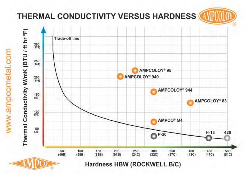 Thermal Conductivity versus hardness