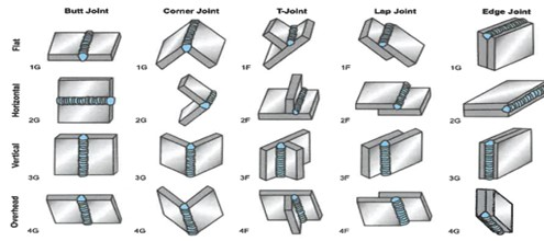 welding joints and positions